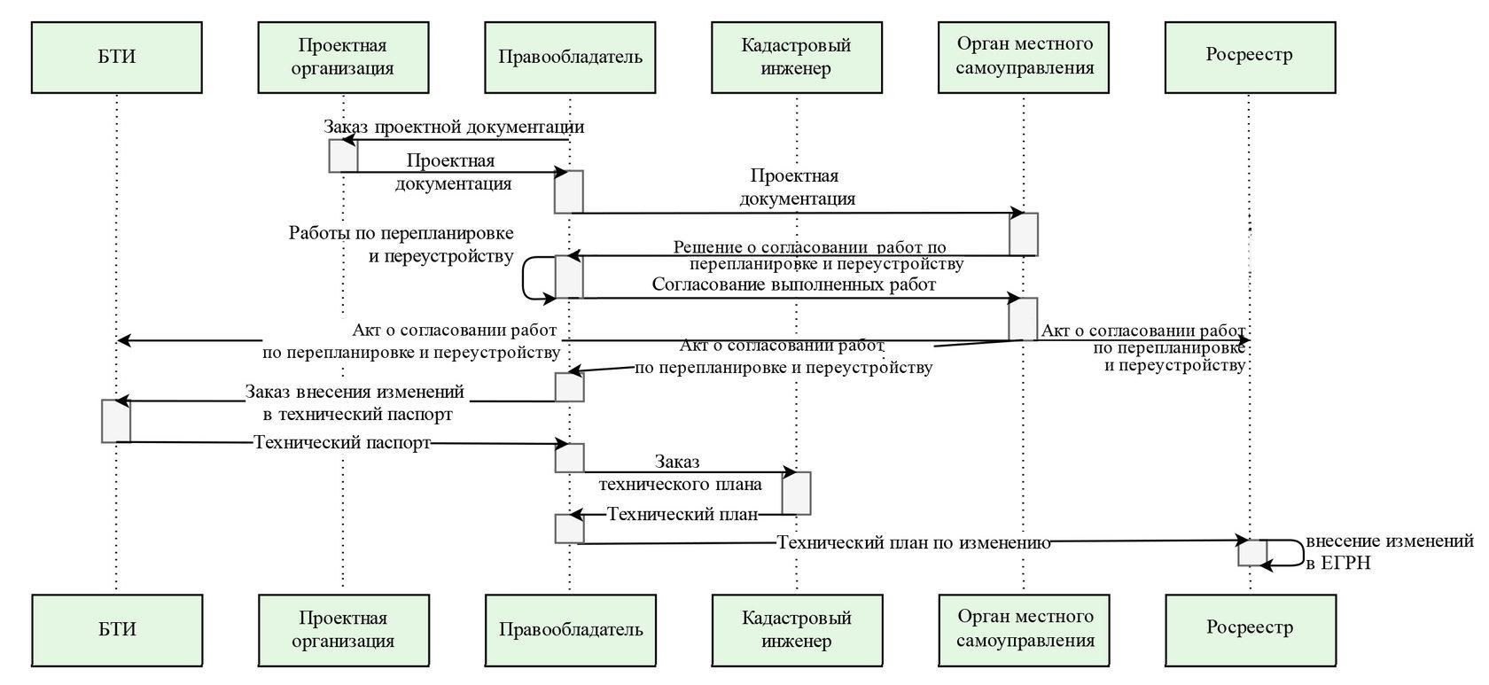 Алгоритм взаимодействия государственных органов при постановке помещений и зданий на кадастровый учет.