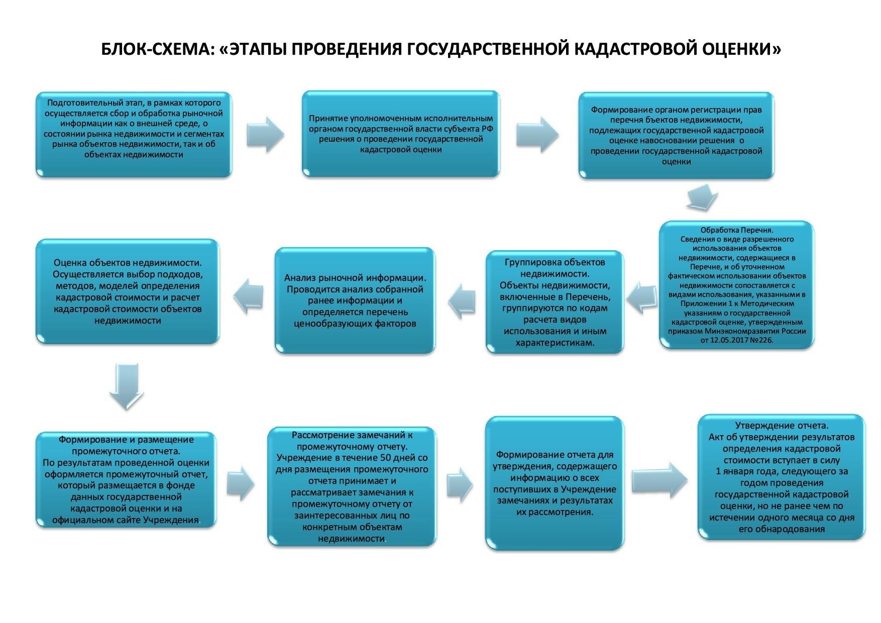 На схеме представлен алгоритм проведения государственной оценки для определения кадастровой стоимости.