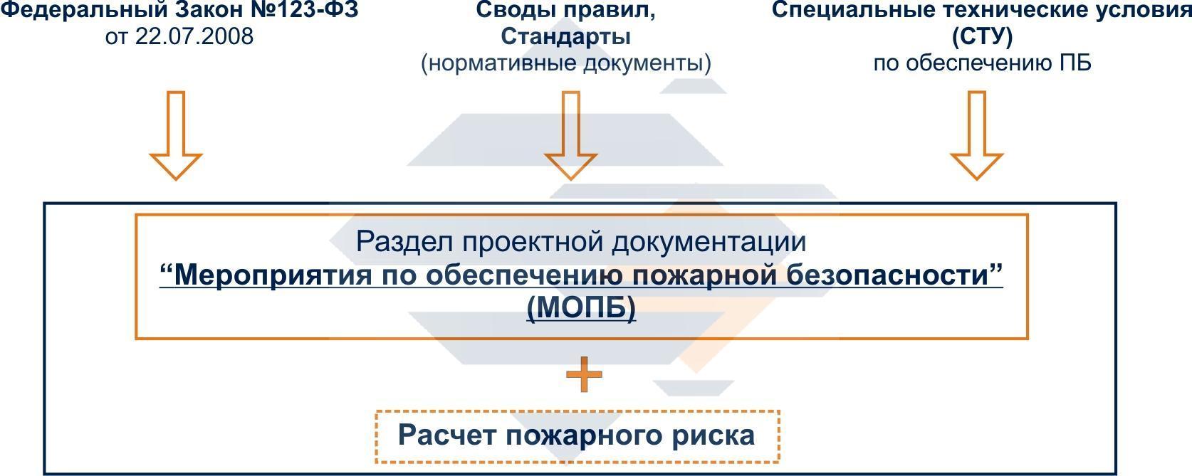На схеме видна взаимосвязь СТУ с проектированием зданий.