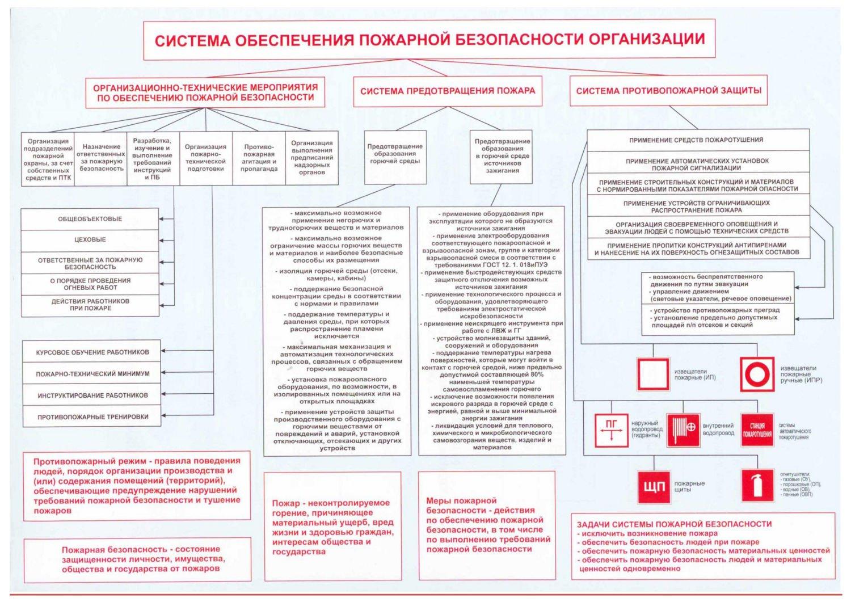 На схеме описаны общие требования к обеспечению пожарной безопасности в организации