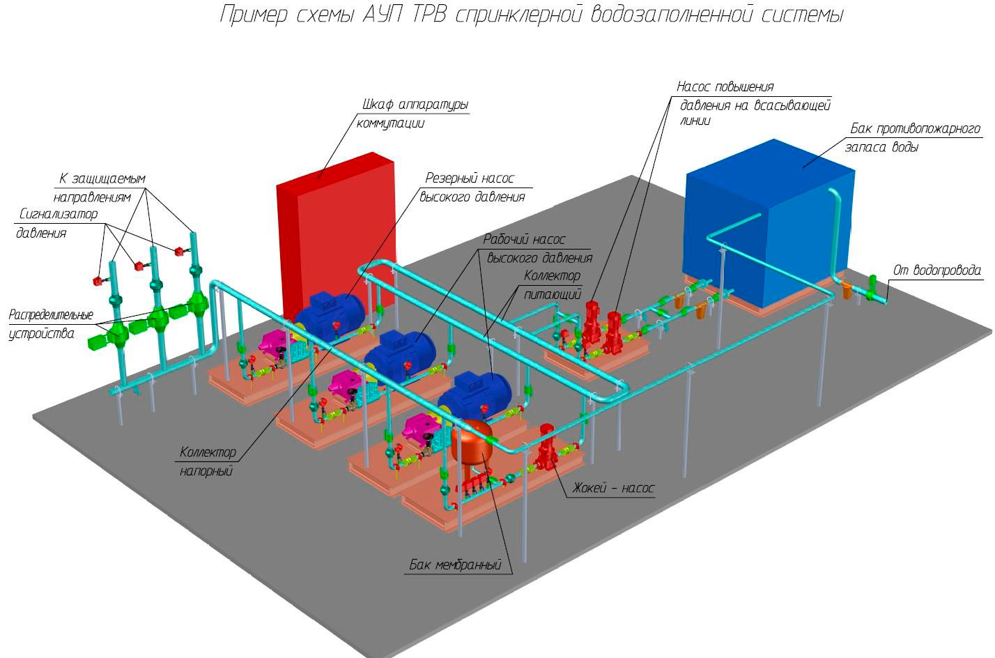 Пример работы автоматической системы пожаротушения.