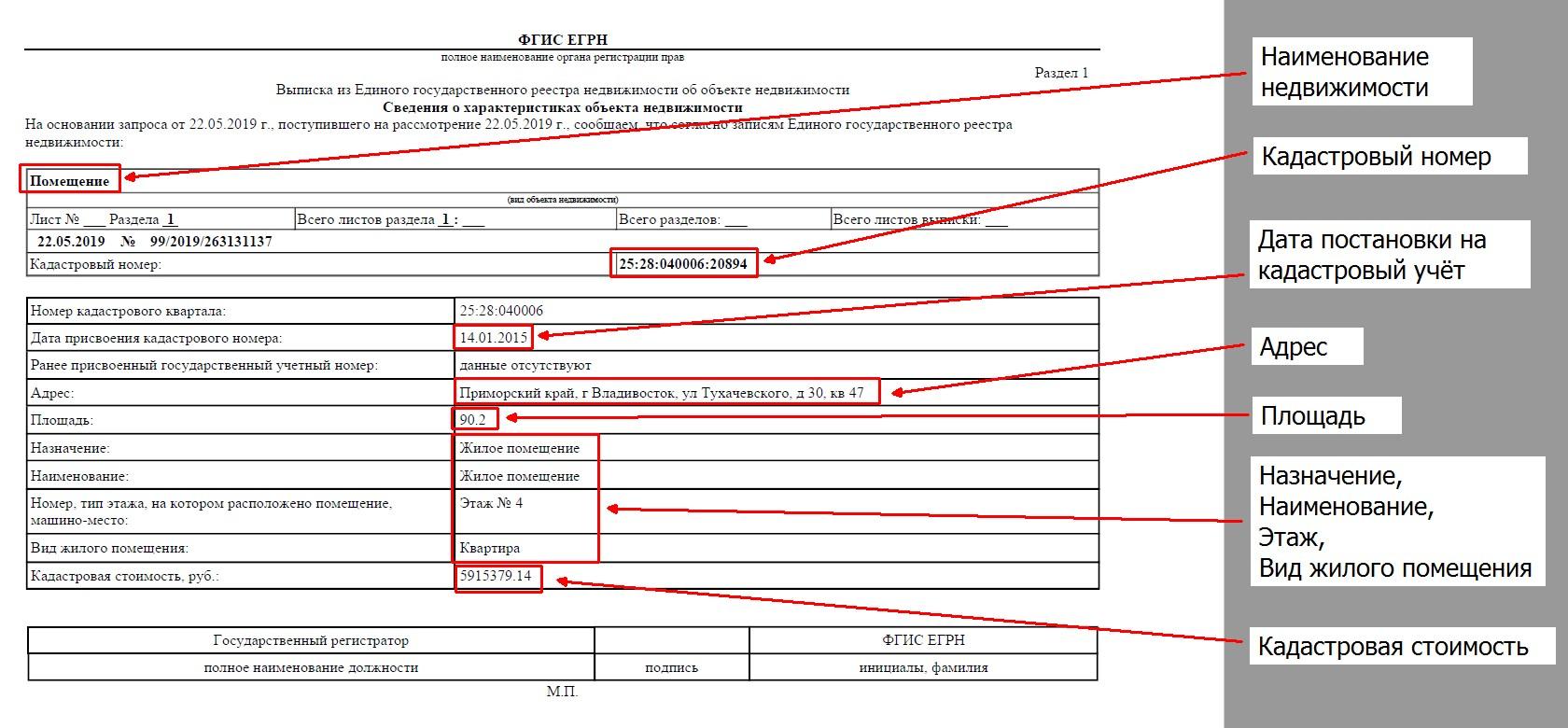 Кадастровый учет недвижимости сопровождается внесением сведений в ЕГРН. Собственник получит выписку ЕГРН после завершения учета.